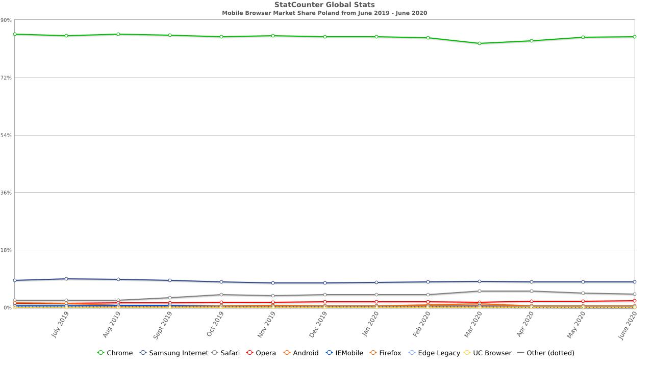 Przegląd przeglądarek mobilnych - Polska