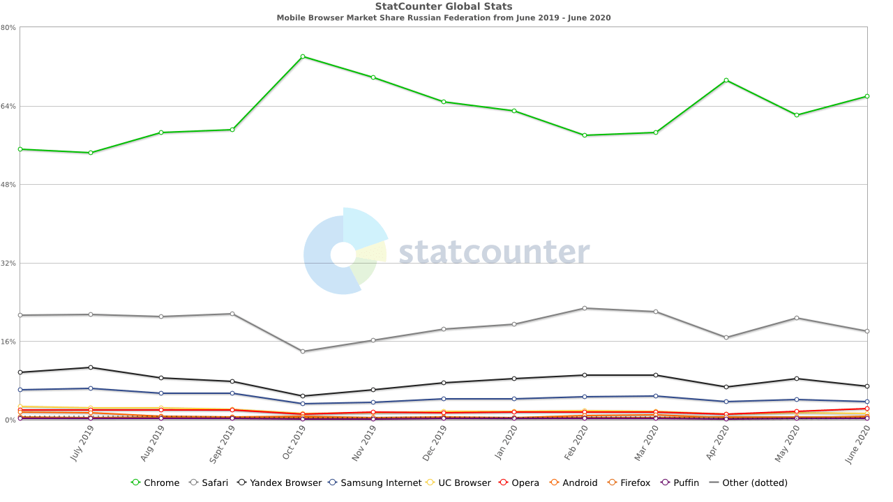 Przegląd przeglądarek mobilnych - Rosja