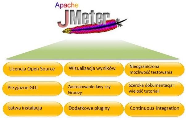 JMeter jak zacząć testować wydajność - zalety JMetera