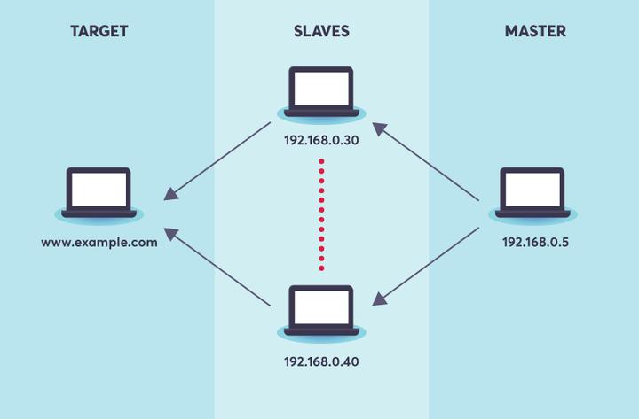 JMeter Distributed Testing - target slaves master