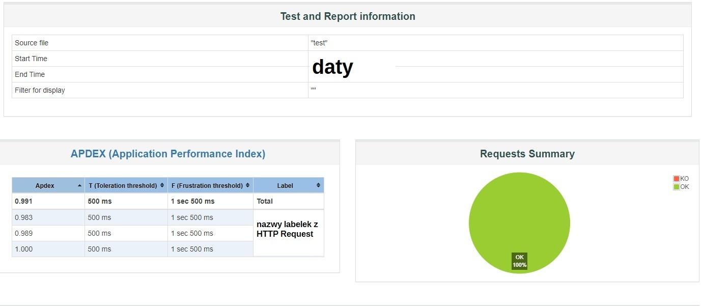 JMeter tworzenie raportów CSV - dashdobard