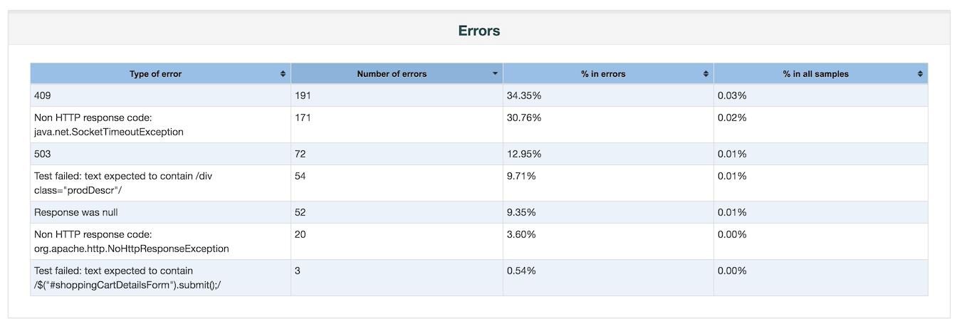 JMeter tworzenie raportów CSV - errors